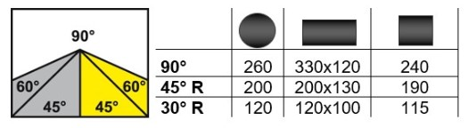 Schnittbereich Bianco MOD. 330 AE 60° CNC