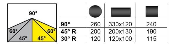 Schnittbereich Bianco MOD. 330 AE 60°