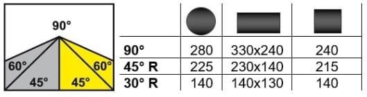 Schnittbereich Bianco MOD. 370 A 60° CNC
