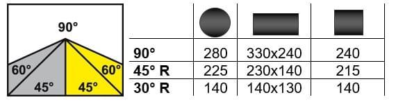 Schnittbereich Bianco MOD. 370 A 60°
