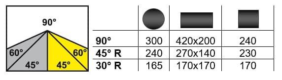 Schnittbereich Bianco MOD. 420 AE 60°